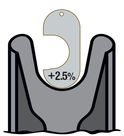+2.5% New Sheave Gauge - Correct