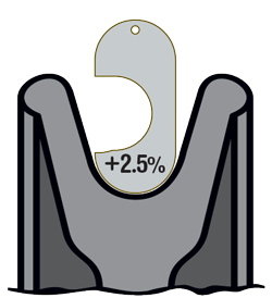 +2.5% New Sheave Gauge - Maximum Wear